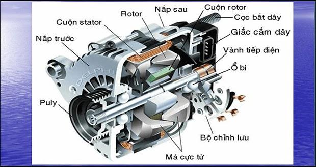 Cấu tạo máy phát điện xoay chiều 1 pha
