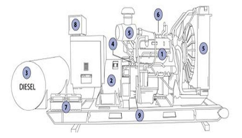 Thành phần cấu tạo máy phát điện